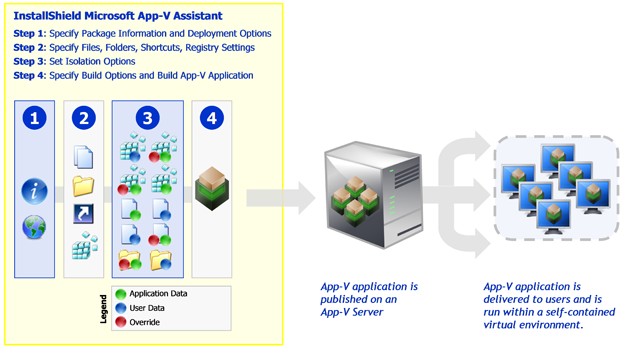 Process for Authoring an App-V Package Using the Microsoft